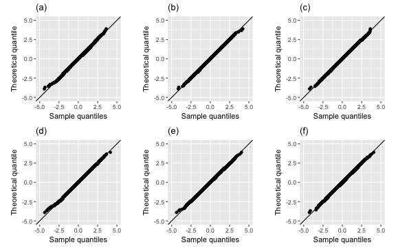 Statistical Thinking using Randomisation and Simulation